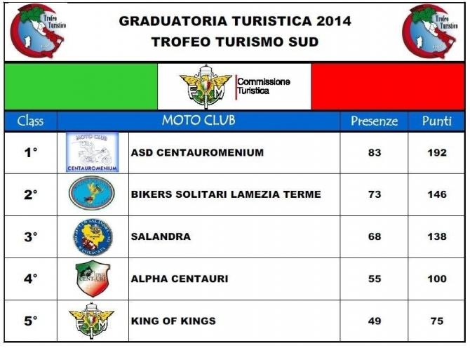 2014 classifica tts